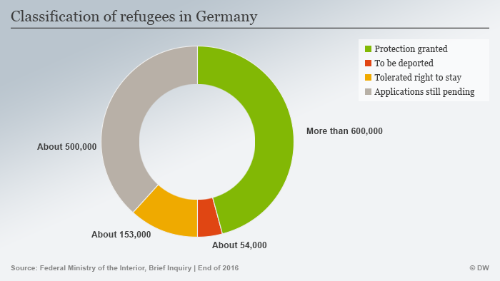 map showing classification of refugees