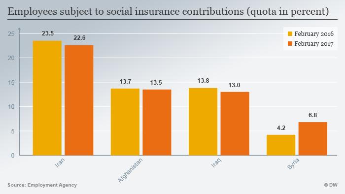 Infografik zum Schwerpunkt InfoMigrants Thema 3 Grafik 3 Beschftigte ENG