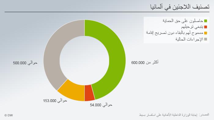Infografik zum Schwerpunkt InfoMigrants Thema 1 Grafik 2 Einstufung Flüchtlinge ARA