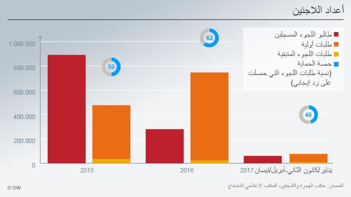 Infografik zum Schwerpunkt InfoMigrants Thema 1 Grafik 1 Anzahl Flüchtlinge ARA