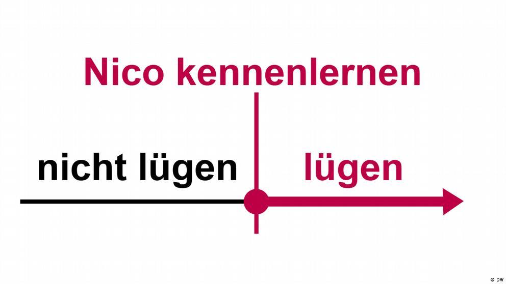 Deutschkurse | Nicos Weg | Grammatik_B1_E14_L2_S2_Foto2