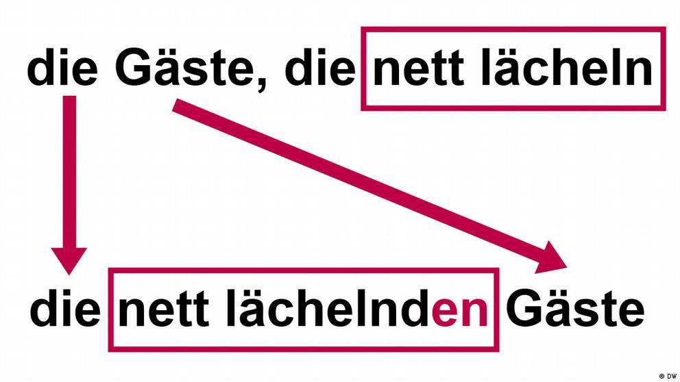 Deutschkurse | Nicos Weg | Grammatik_B1_E13_L3_S1_Foto2