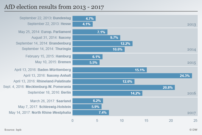 Infografik AfD Ergebnisse 2013-2017 ENG