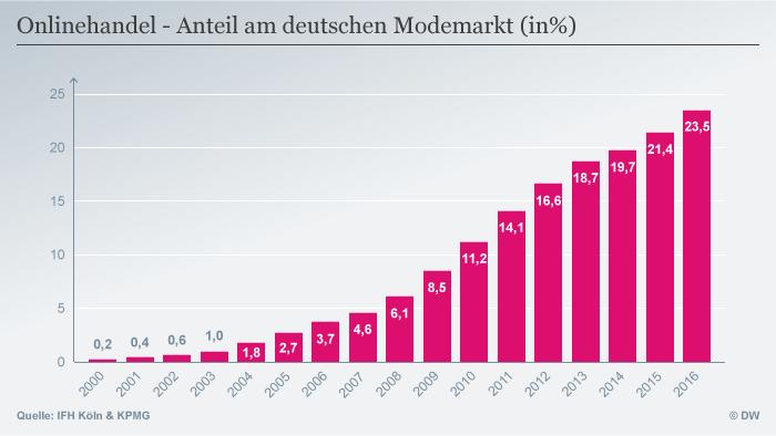 Infografik Onlinehandel Anteil am deutschen Modemarkt