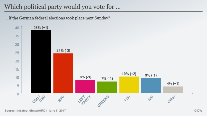 Infografik Sonntagsfrage Juni 2017 englisch
