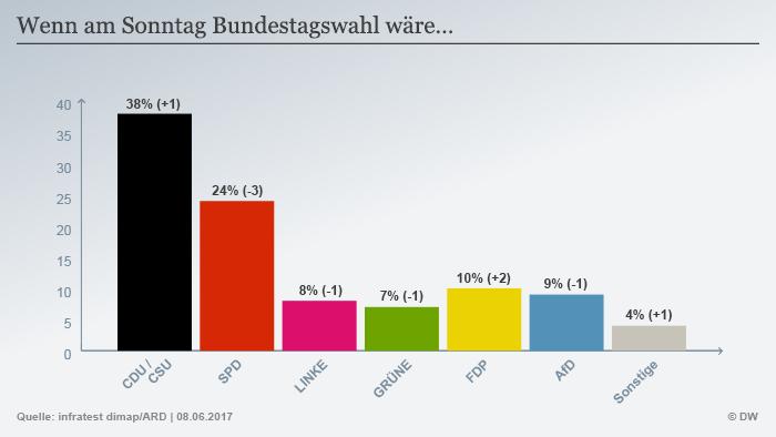 Infografik Sonntagsfrage Juni 2017 deutsch