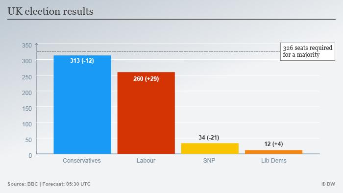 Infografik UK Wahlen 2017 Hochrechnung 07:30 ENG