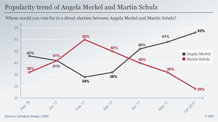 Infografik Merkel vs Schulz englisch