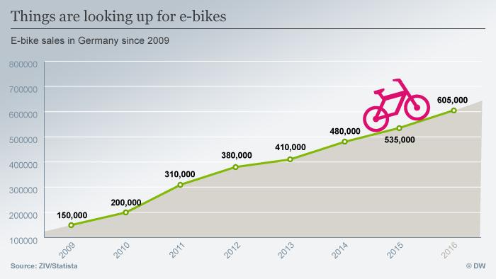Infographic on e-bikes