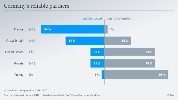 Infografik Germany's reliable partners