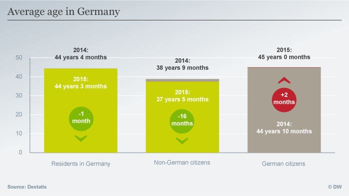 Infografik Average age in Germany ENG