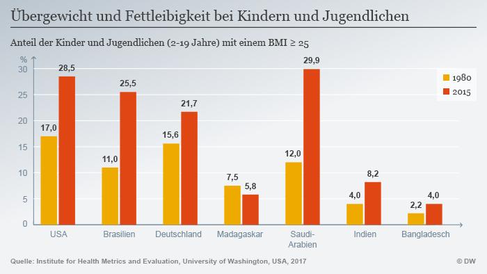 Infografik Übergewicht und Fettleibigkeit bei Kindern und Jugendlichen DEU