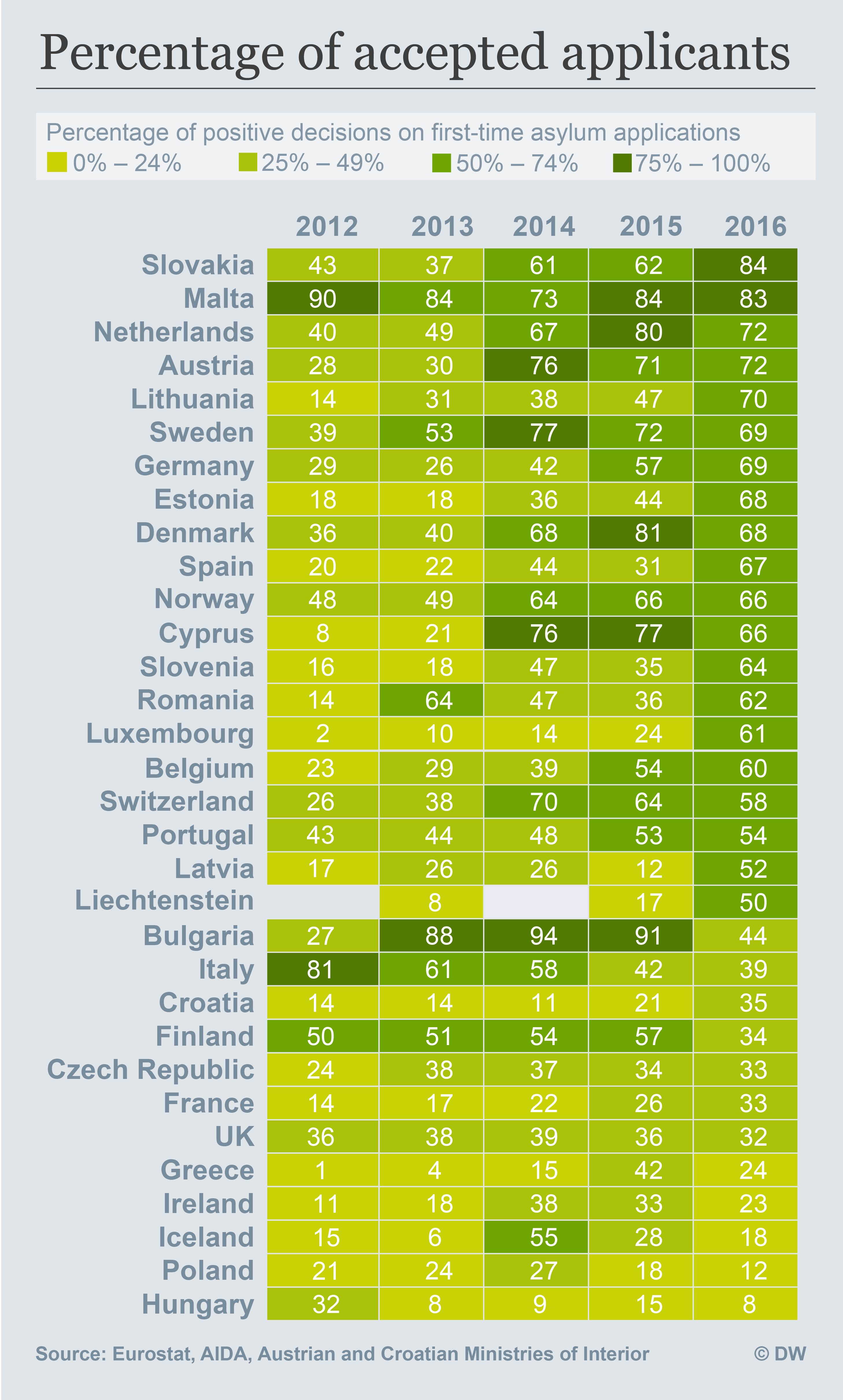 Infografik Anteil stattgegebener Asylanträge Mobil ENG