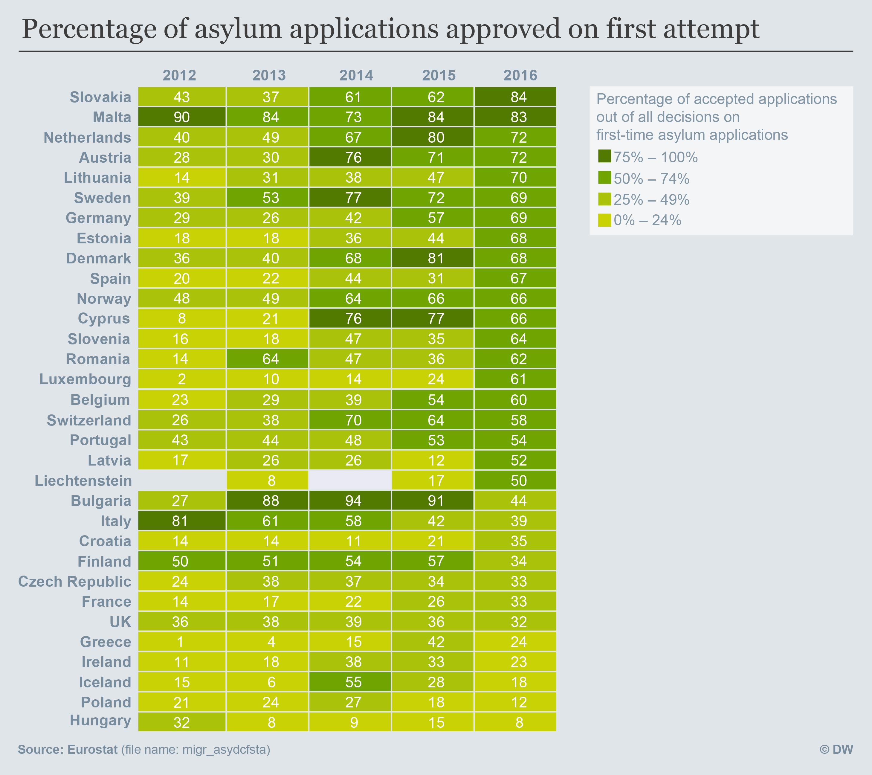 Infografik Anteil stattgegebener Asylanträge Desktop ENG