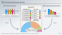 Bagan sistem pemilu Jerman