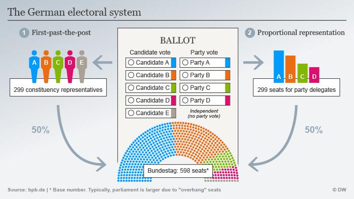 Infografik das Deutsche Wahlsystem ENG