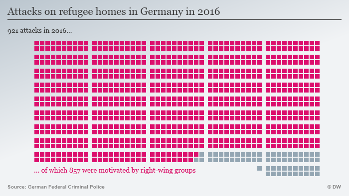 Infographic showing attacks on refugee shelters in Germany 2016