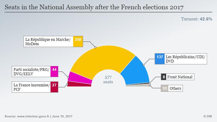 Infografik Parlamentswahl Frankreich Sitzverteilung englisch