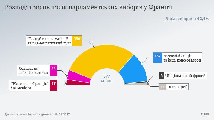 Infografik Parlamentswahl Frankreich Sitzverteilung ukrainisch