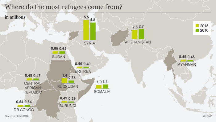 Infografik Where do the most refugees come from? ENG