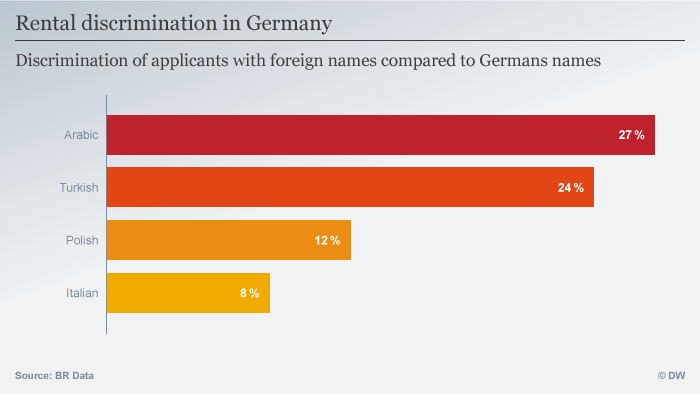 Foreigners discriminated against in German renting market