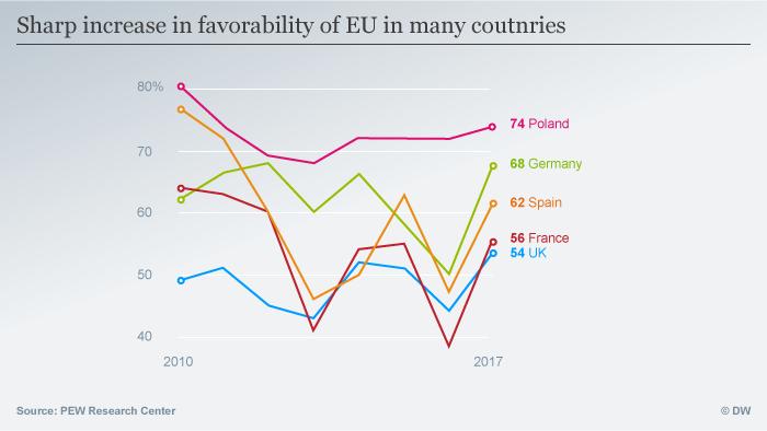 Infografik sharp increase in fovorability of EU