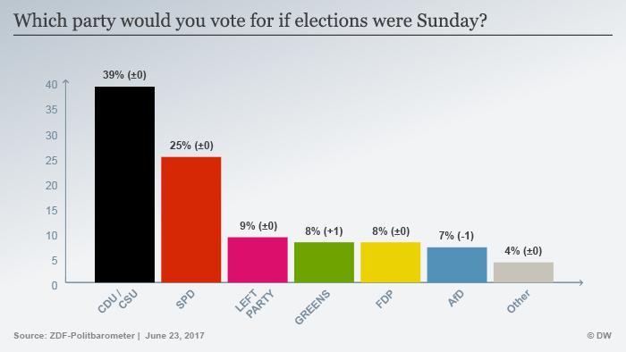 Infografik Sonntagsfrage 23.06.17 ENG
