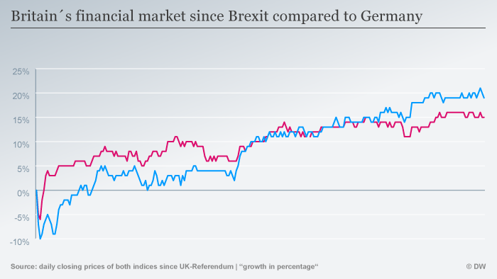The FTSE100 and the DAX since June 2016, the Brexit referendum date