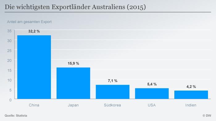 Infografik Die wichtigsten Exportländer Australiens (2105) DEU