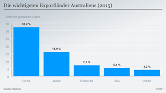 Страните, в които Австралия изнася най-много: Китай, Япония, Южна Корея, САЩ и Индия