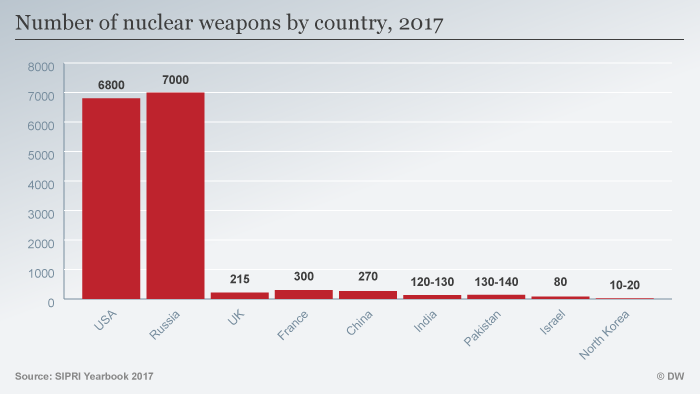 Infografik Number of culear weapons by country, 2017 ENG (Sperrfrist: 03.07.2017 00:01 AM CET)