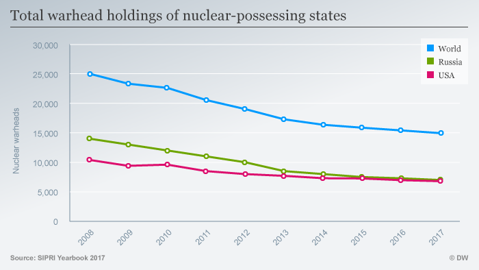 Infografik Total warhead holdings of nuclear-possessing states ENG (Sperrfrist: 03.07.2017 00:01 AM CET)