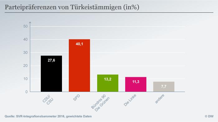 Предпочитанията на мигрантите с турски корени са насочени основно към социалдемократите