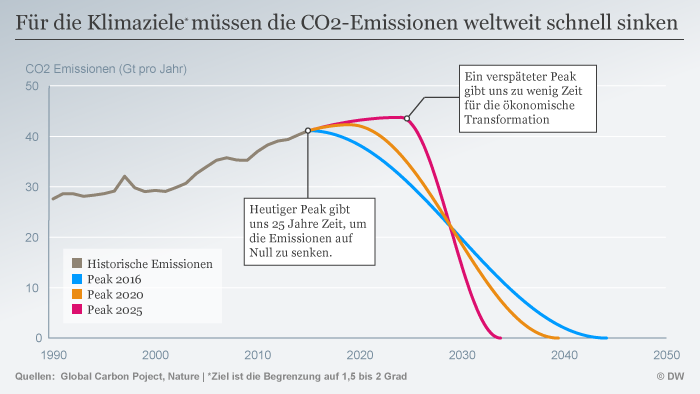Infografik CO2 Emissionen müssen sinken (Sperrfrist: 28.06.2017 19:00:00) DEU