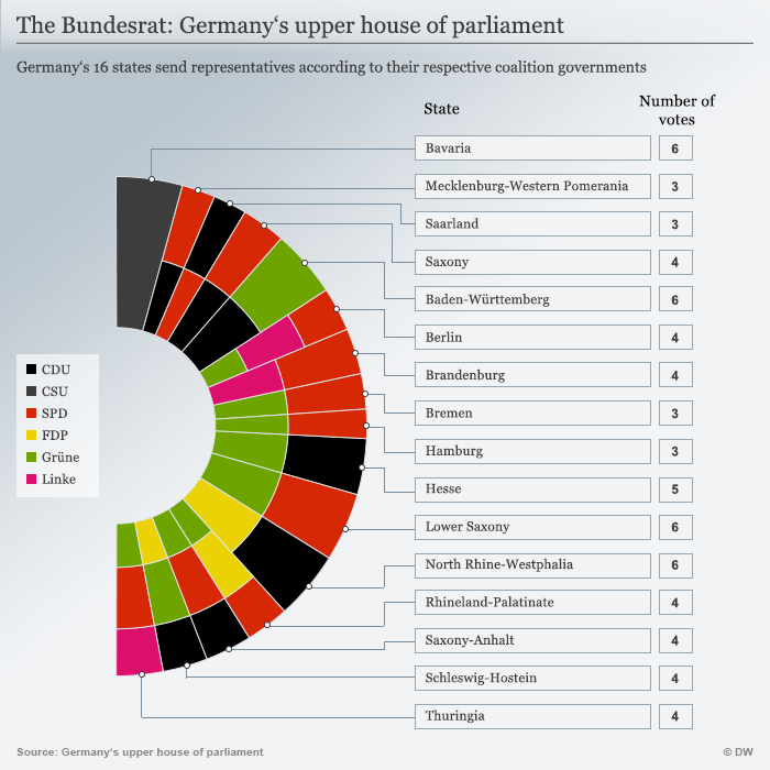 Infografik Germany's upper house of parliament