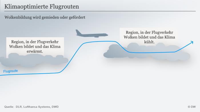 Infografik optimierte Flugrouten