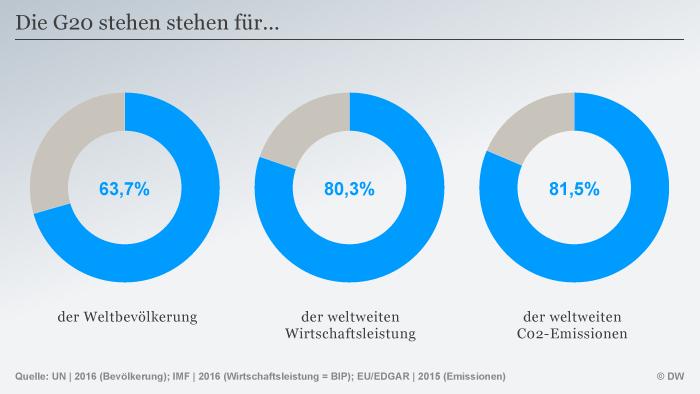 Infografik Bedeutung G20 deutsch