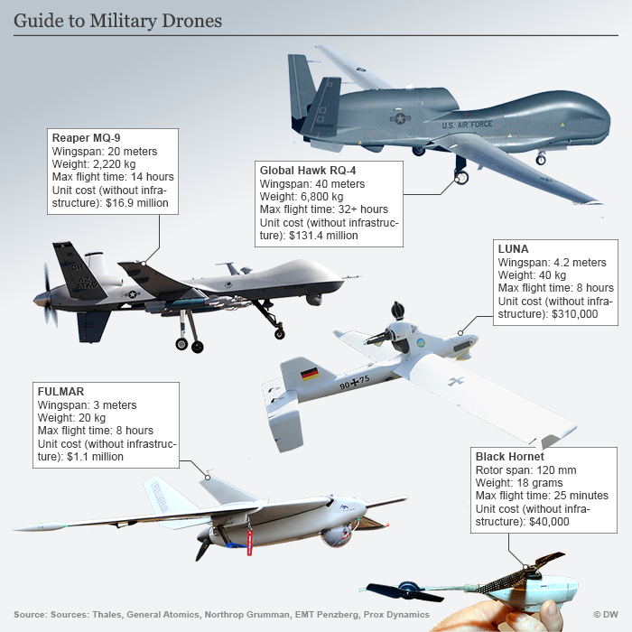 Infografik Guide To Military Drones
