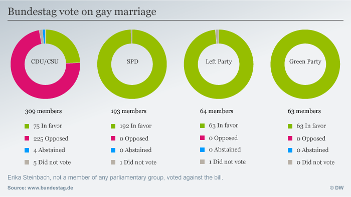 Graphic of vote on gay marriage
