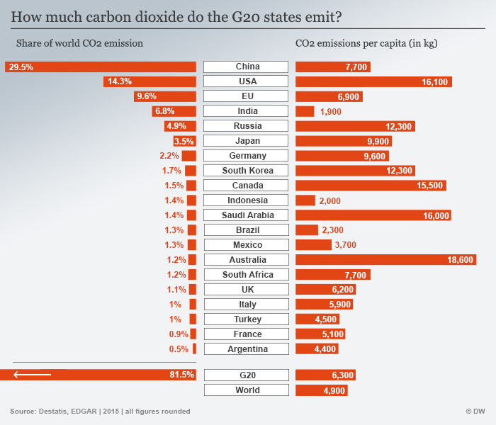 Infographic CO2 emissions G20 states