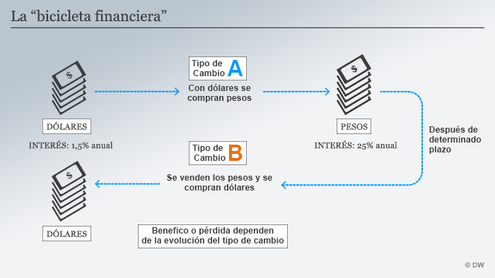 Infografik La bicicleta financiera SPA