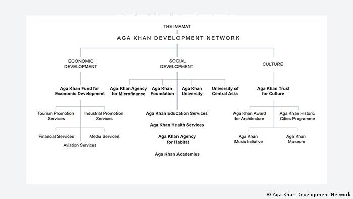 eco@africa Aga Khan Development Network (Aga Khan Development Network)