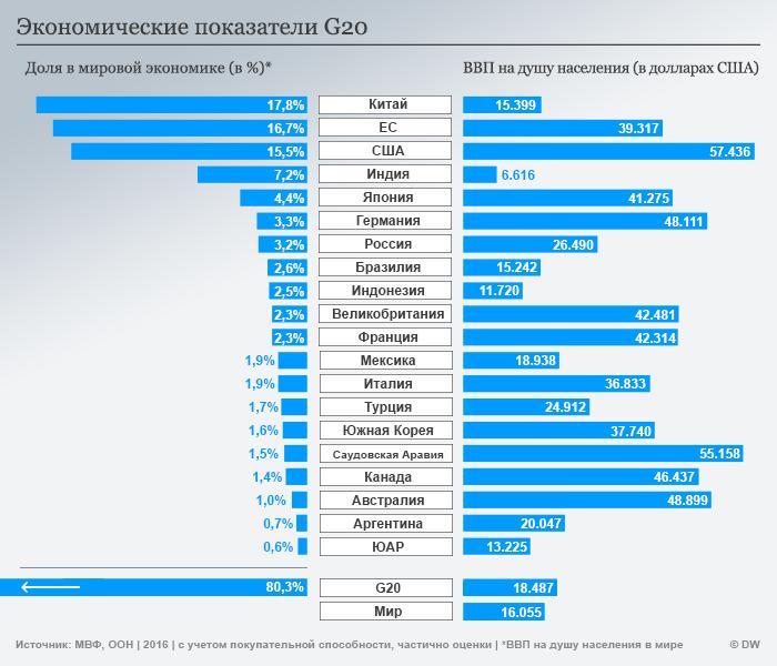 Экономические показатели G20