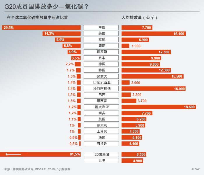 Infografik G20 CO2 CHI
