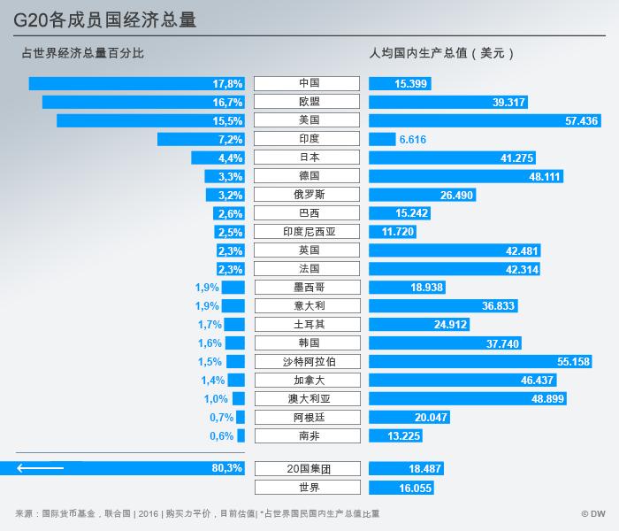 Infografik G20 Wirtschaftsstärke CHI