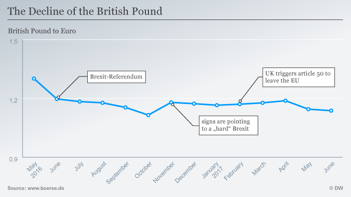 Infographic showing the pound's decline