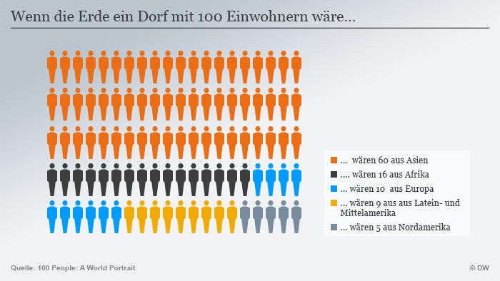 Infografik Anteil Weltbevölkerung DEU