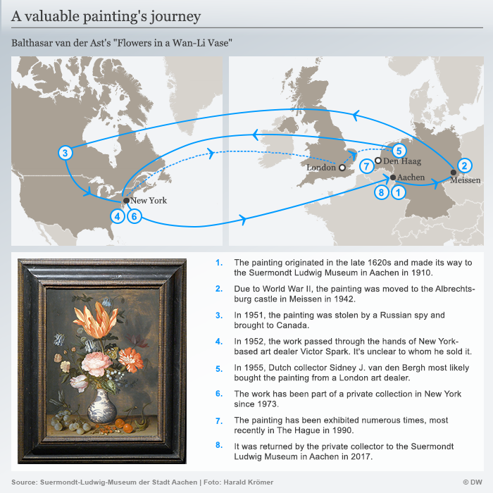 Graphic depicting the path of the van der Ast painting