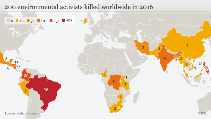 Infographic showing the number of environmental activists killed in 2016