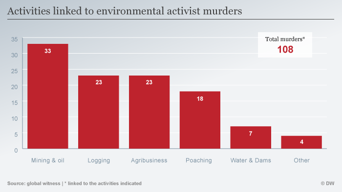 Infographic activities linked to environmental activist murders EMBARGOED ENG
